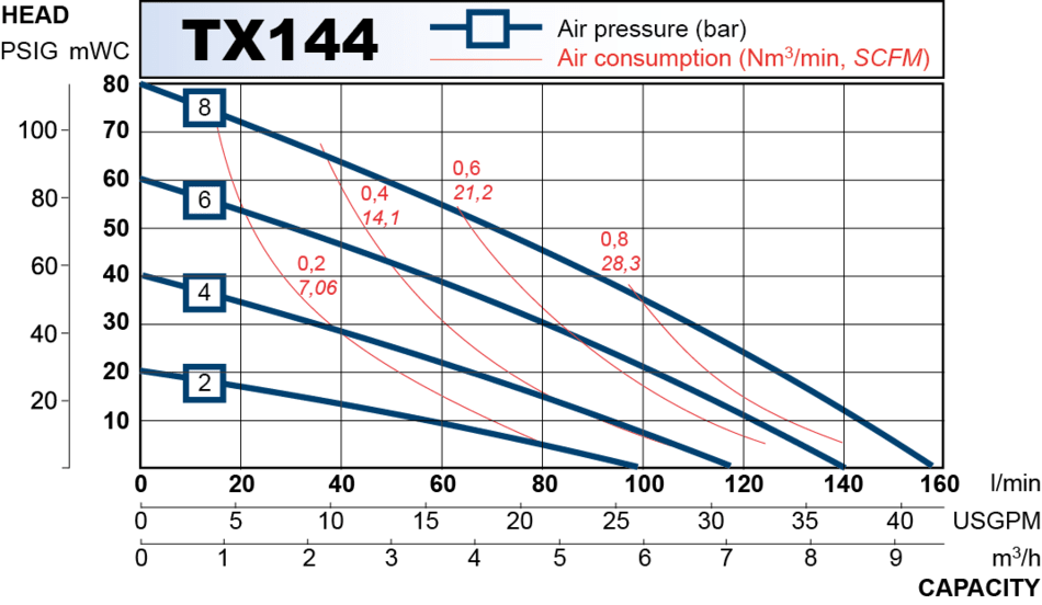 TX144 performance curve 2013.en