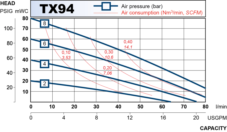 TX94 performance curve 2013.en